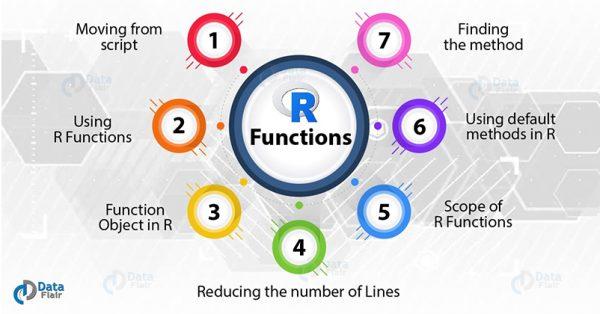 Image source: https://d2h0cx97tjks2p.cloudfront.net/blogs/wp-content/uploads/sites/2/2017/05/R-Functions-tutorial-1.jpg